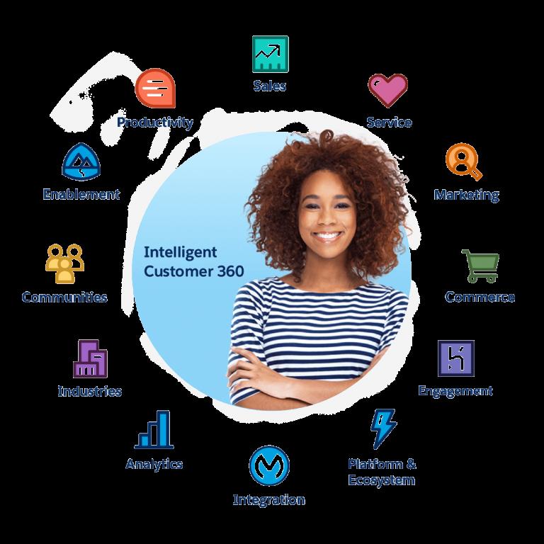 Data modernization Solutions page Salesforce